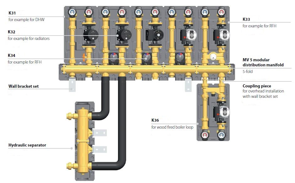 Zone Pump Modules and Manifolds