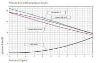 K38-DN25-Curve